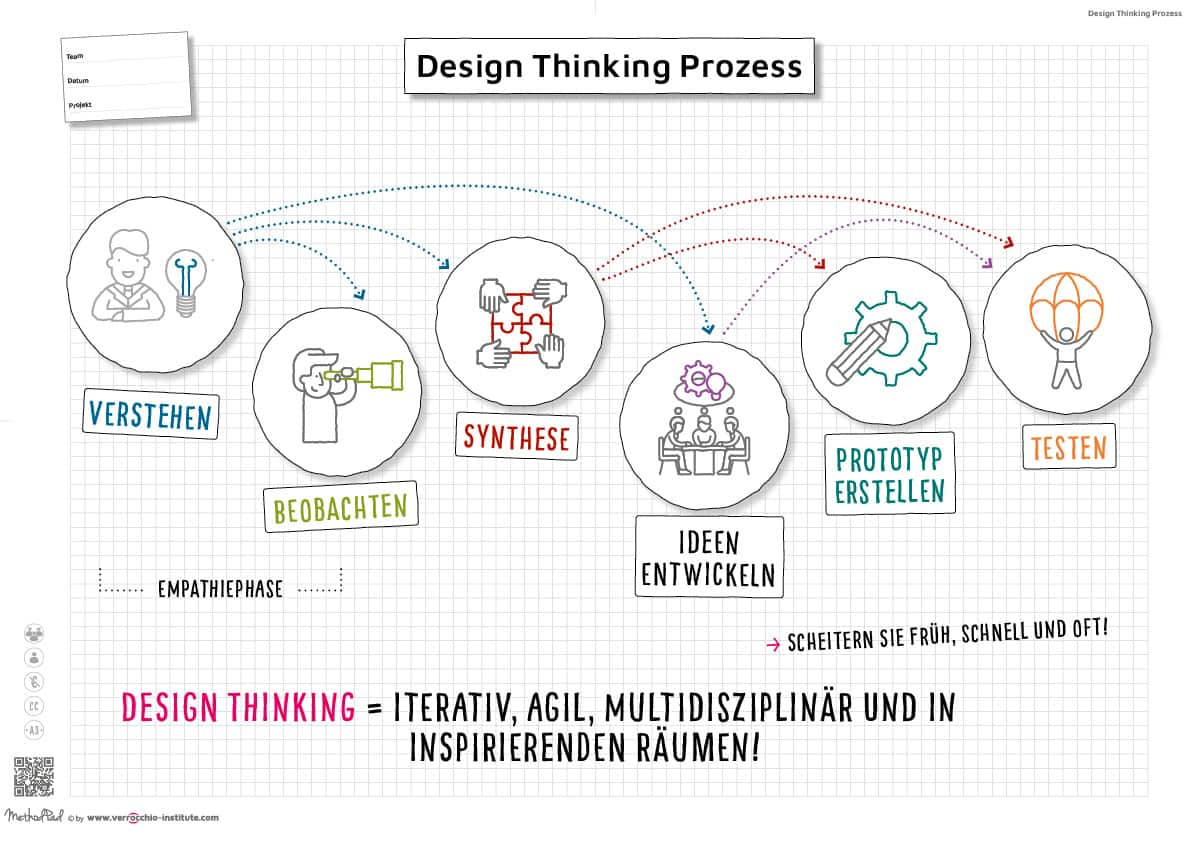 Innovation Coaching