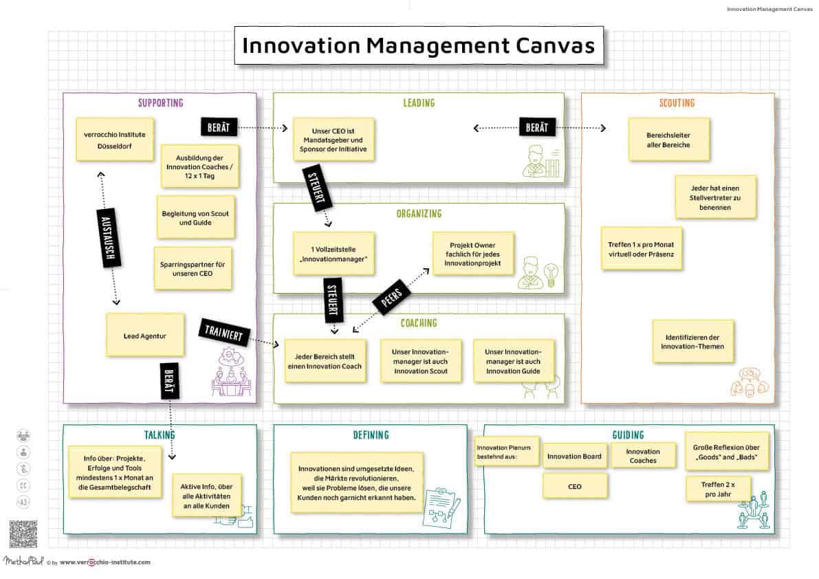 Innovation Management Canvas