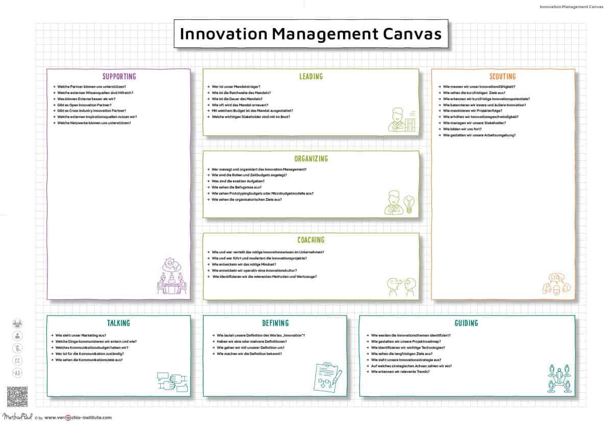 Innovationsmanagement Definition