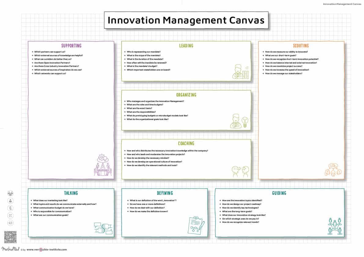 Innovationsmanagement Canvas